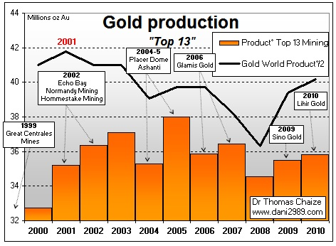 Graphique des OPA des grandes mines d'or et de la production d'or