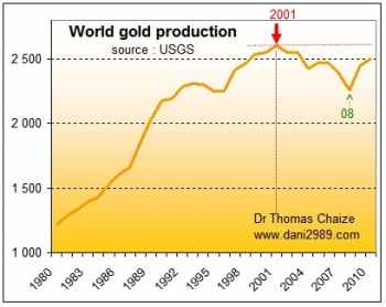 Le graphique de la production mondiale d'or depuis 1980 par chaize thomas