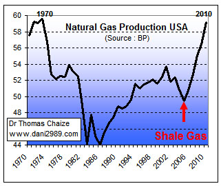 La production degaz naturel au USA de 1970 à 2010