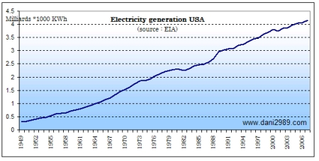 La production d'éléctrcité au USA de 1949 à 2007