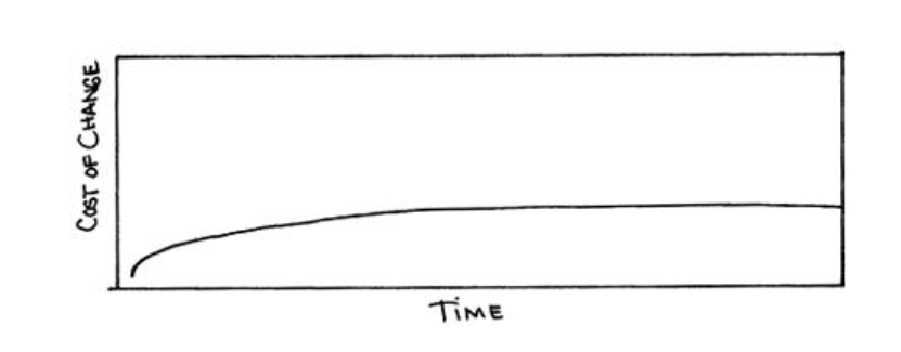 The MacLeamy curve