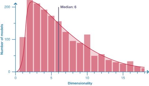 dim_graph