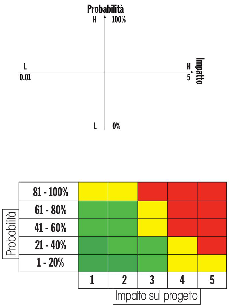Risk Probability and Impact Matrix