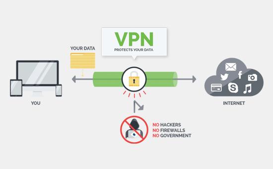 How VPN works