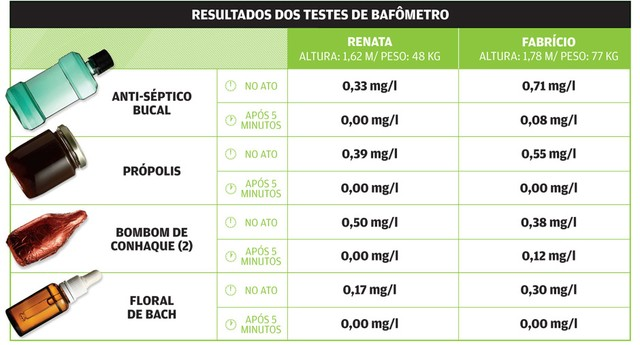 testes_bafometro