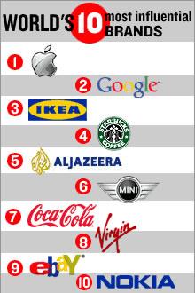 world_brands.jpg