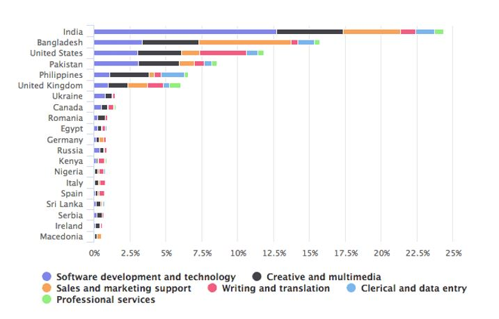 Freelancing stats across the world and pakistan