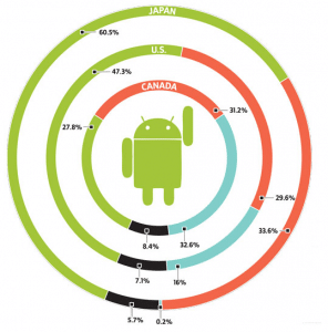 The Race for Mobile Supremacy and How It Affects Your Business Strategy