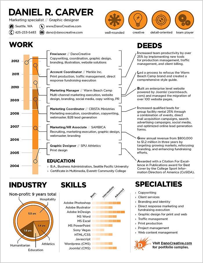 creative resume by daniel r carver aka dano