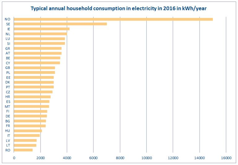 Typical annual household consumption in electricity in 2016 CEER