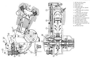 Pretty cool XL engine schematic  The Sportster and