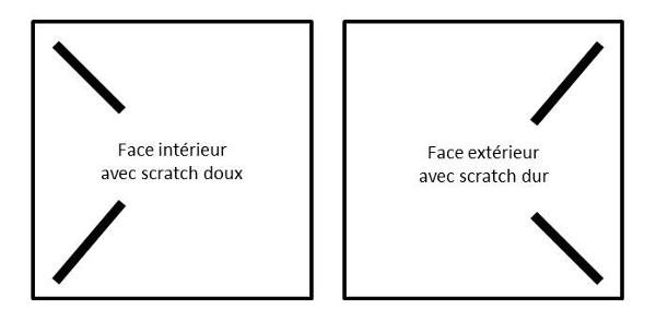 Schéma des deux faces avec les scratchs correspondants