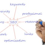 Role of content writing in SEO