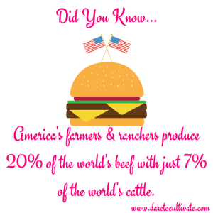 America's farmers & ranchers produce 20%of the world's beef with just 7% of the world's cattle.