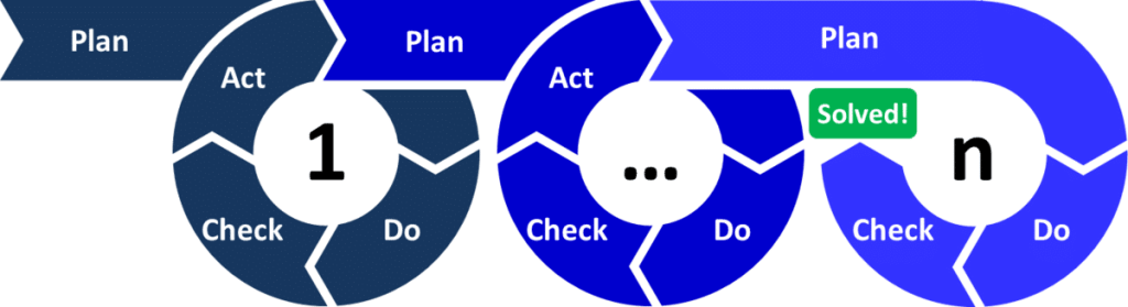 A visual representation of the PDCA cycle, showing each iteration linking to the previous one, as Act turns into Plan.