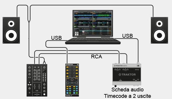 collegamento hardware con un mixer per dvs e timecode