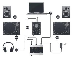 collegamento timecode con i giradischi