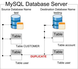 Duplicate-a-table-from-a-database-into-another-table-in-another-database