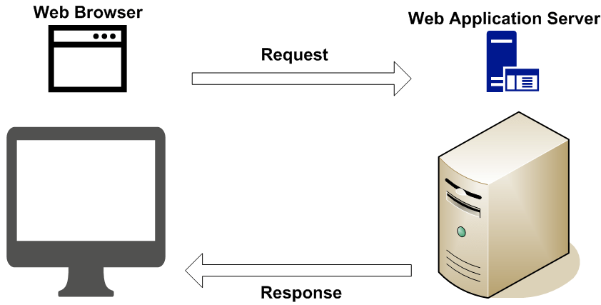 Introduction to HTTP Request