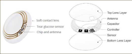 [Google] is now testing a smart contact lens that's built to measure glucose levels in tears using a tiny wireless chip and miniaturized glucose sensor that are embedded between two layers of soft contact lens material. [Google] is testing prototypes that can generate a reading once per second. (Image and caption copyright: Google.)