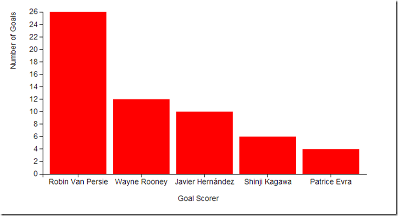 Creating A Simple Bar Chart With D3 Js