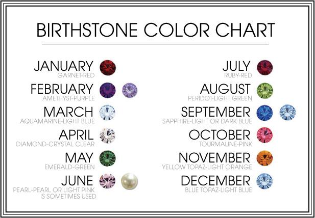 Birthday Gemstone Guide