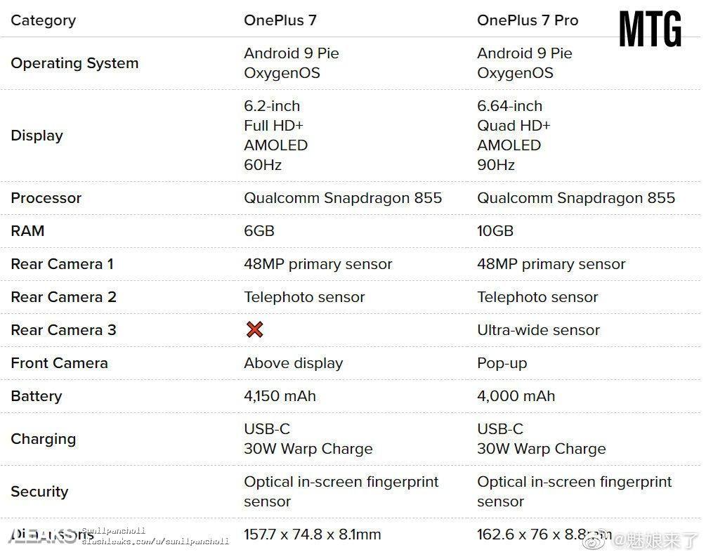 OnePlus 7 e OnePlus 7 Pro: trapelano le caratteristiche tecniche dei prossimi dispositivi dell'azienda
