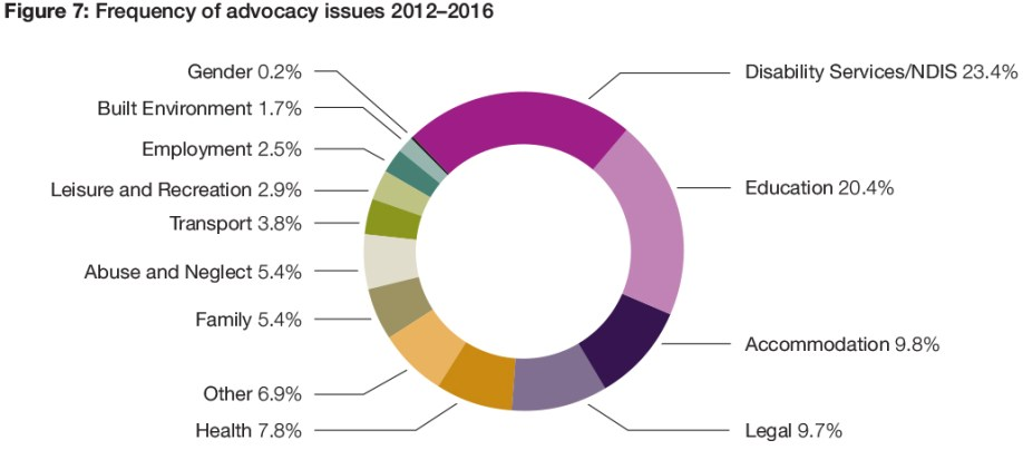Figure 7: Frequency of advocacy issues 2012-2016
