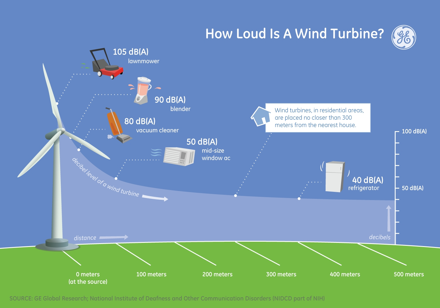 Energy Resources Wind Power