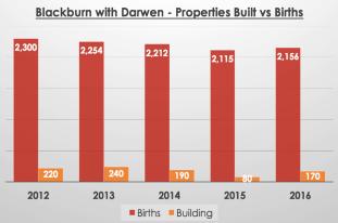 Darwen, Property Expert, Paul Ainsworth Lord, Estate Agents in Darwen, Ainsworth Lord Estates, Letting Agents in Darwen