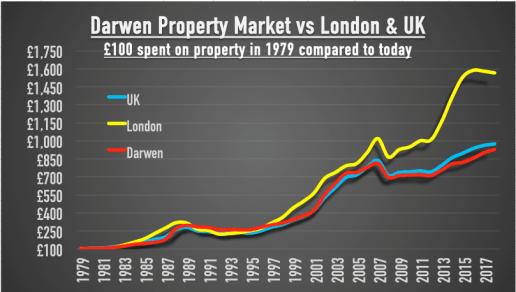 Darwen - Darwen, Property Expert, Paul Ainsworth Lord, Estate Agents in Darwen, Ainsworth Lord Estates, Letting Agents in Darwen