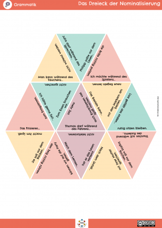 Dreieck-Nominalisierung