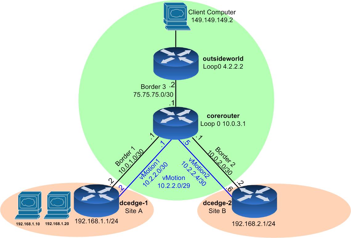 LISP – Mobility (VM Mobility) – Das Blinken Lichten