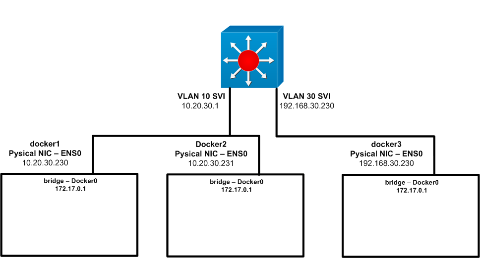 Docker networking 101 – User defined networks – Das Blinken