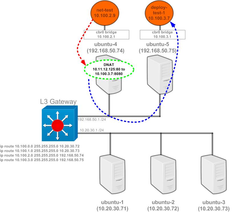 Kubernetes networking 101 – Services – Das Blinken Lichten