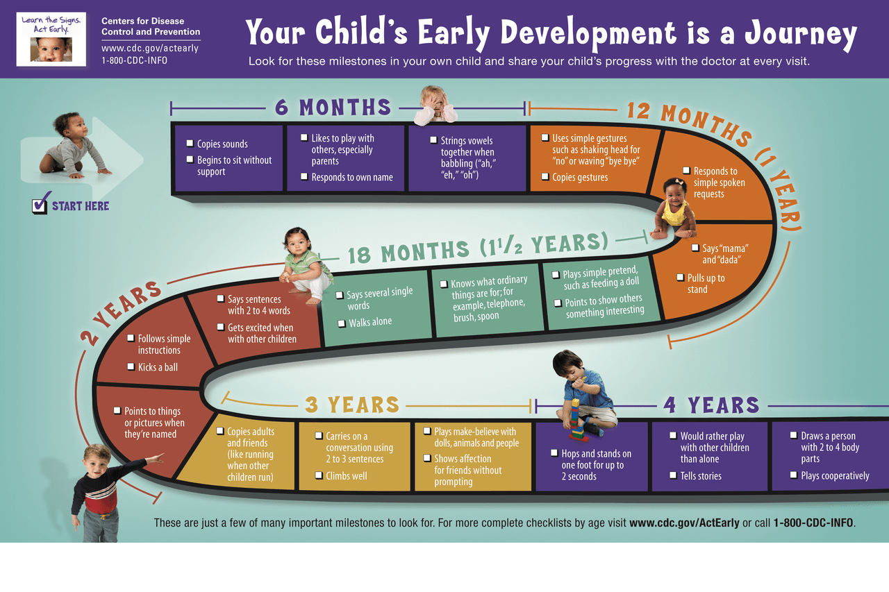 Ever curious about what milestones your child should be meeting? Check out the CDC website!