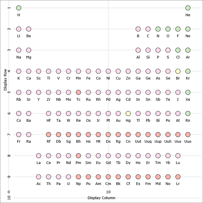 Breaking Bad Periodic Table Symbols