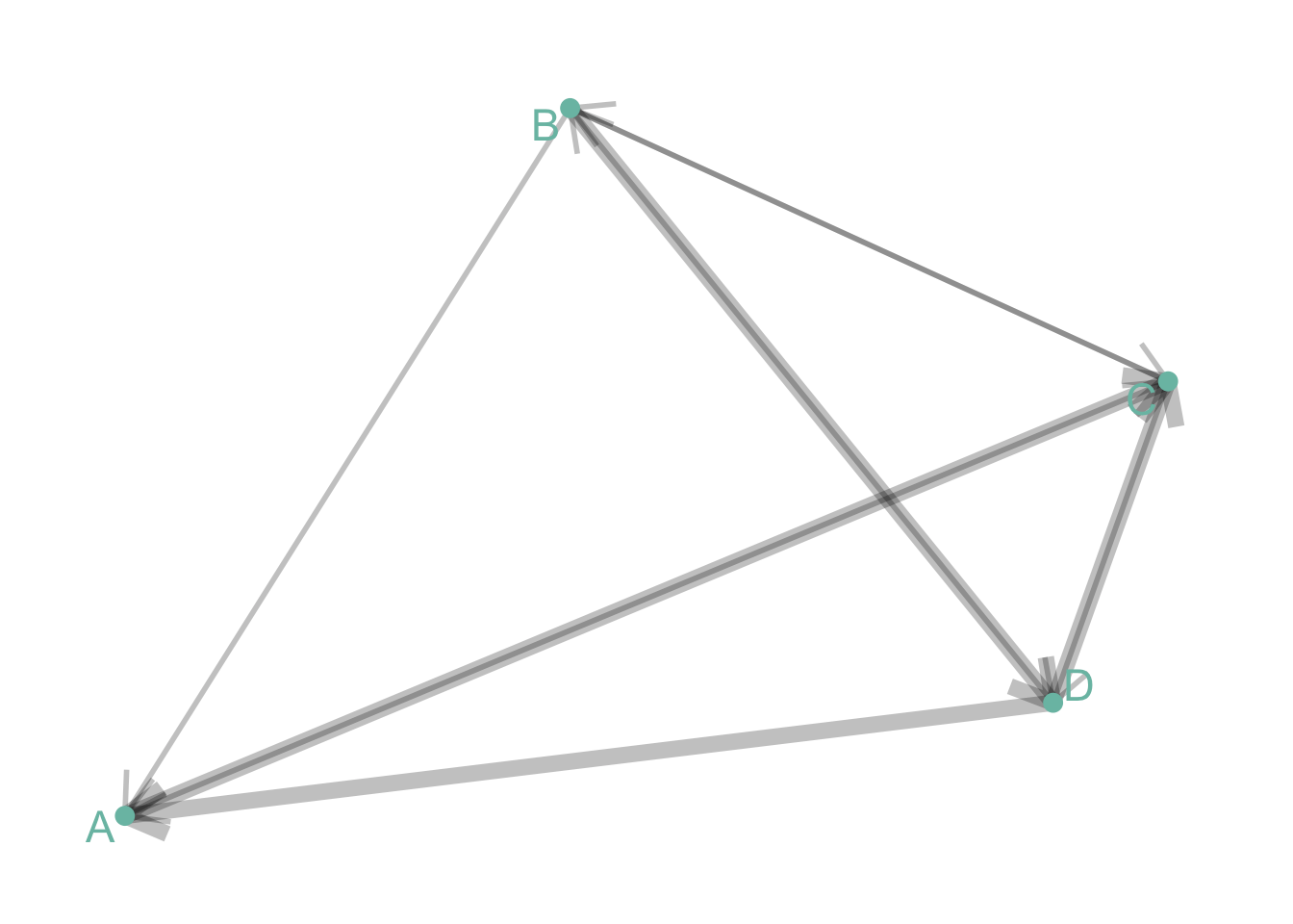 Network Diagram From Data To Viz