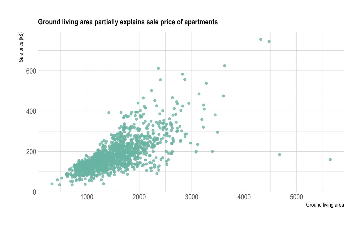 Scatter Plot From Data To Viz
