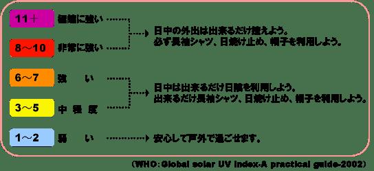 UVインデックスに応じた紫外線対策