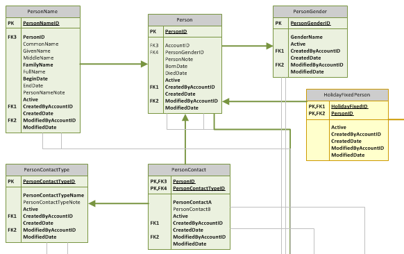Relational Database Security