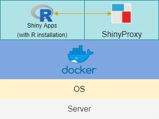 Containerised Docker Engine Schema