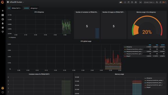 Grafana Dashboard Docker