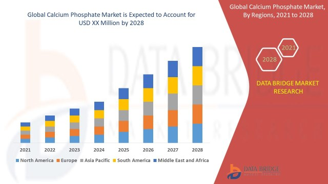 Calcium Phosphate Market Is Going To Boom Mosaic company,Nitta