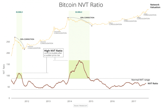 Bitcoin's highest NVT