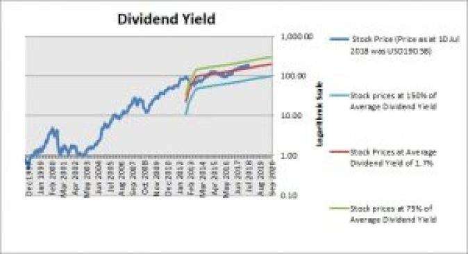 Apple Dividend Yield