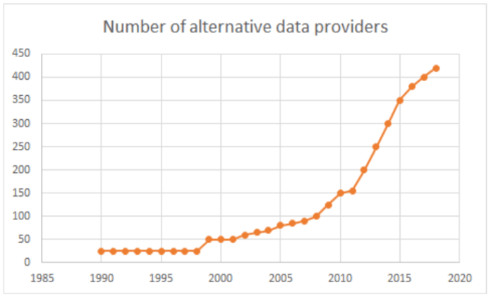 number of alternative data provider available from 1990 to 2019