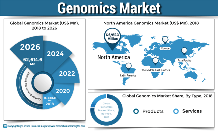 1571228788-Global-Genomics-Market.png