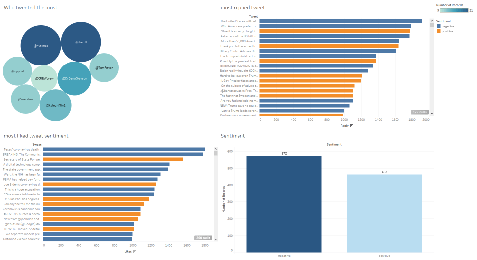 sentiment analysis using Tableau