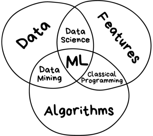 Areas Relacionadas com Machine Learning